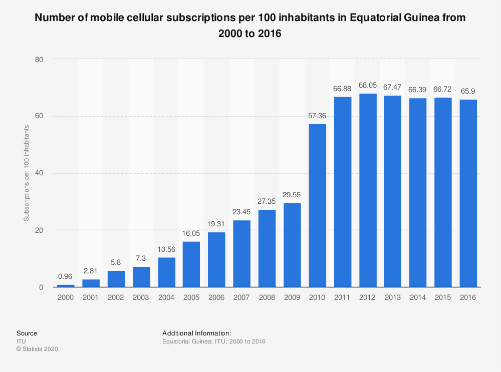 Statistic: Number of mobile cellular subscriptions per 100 inhabitants in Equatorial Guinea from 2000 to 2016 | Statista