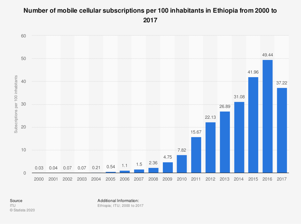 Statistic: Number of mobile cellular subscriptions per 100 inhabitants in Ethiopia from 2000 to 2017 | Statista
