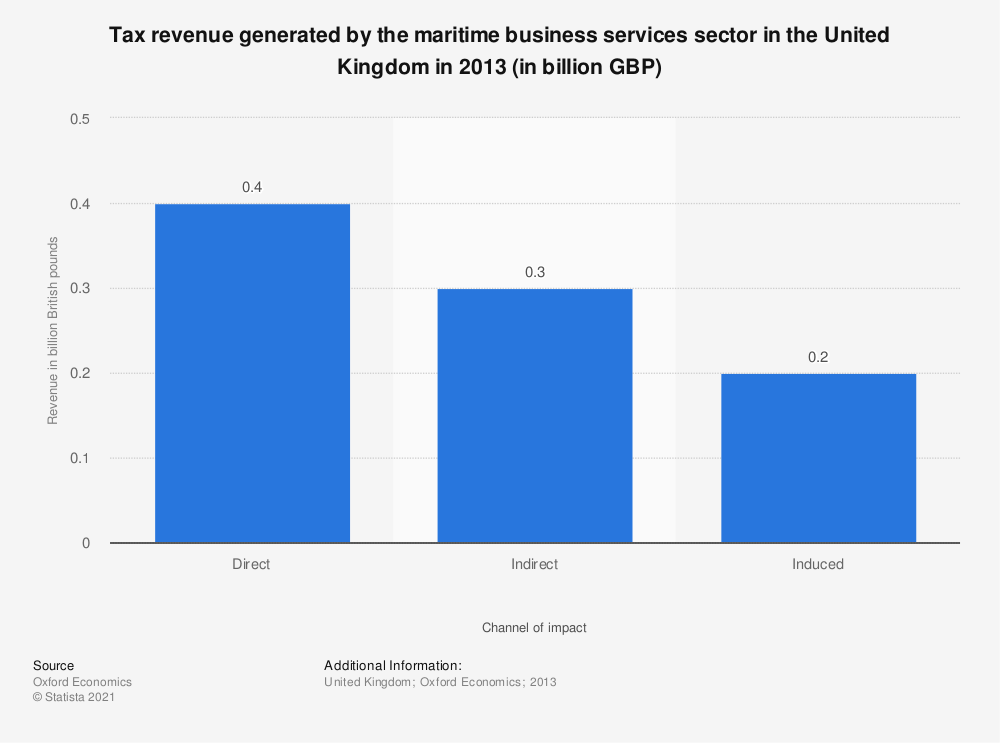 Statistic: Tax revenue generated by the maritime business services sector in the United Kingdom in 2013 (in billion GBP) | Statista