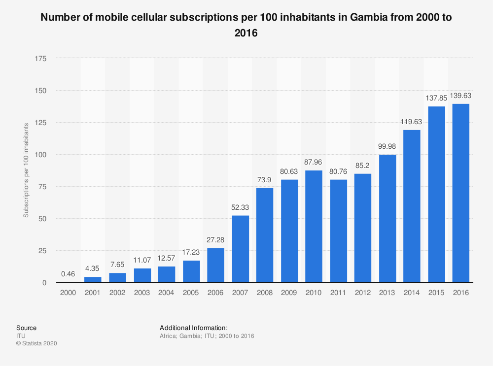 Statistic: Number of mobile cellular subscriptions per 100 inhabitants in Gambia from 2000 to 2016 | Statista