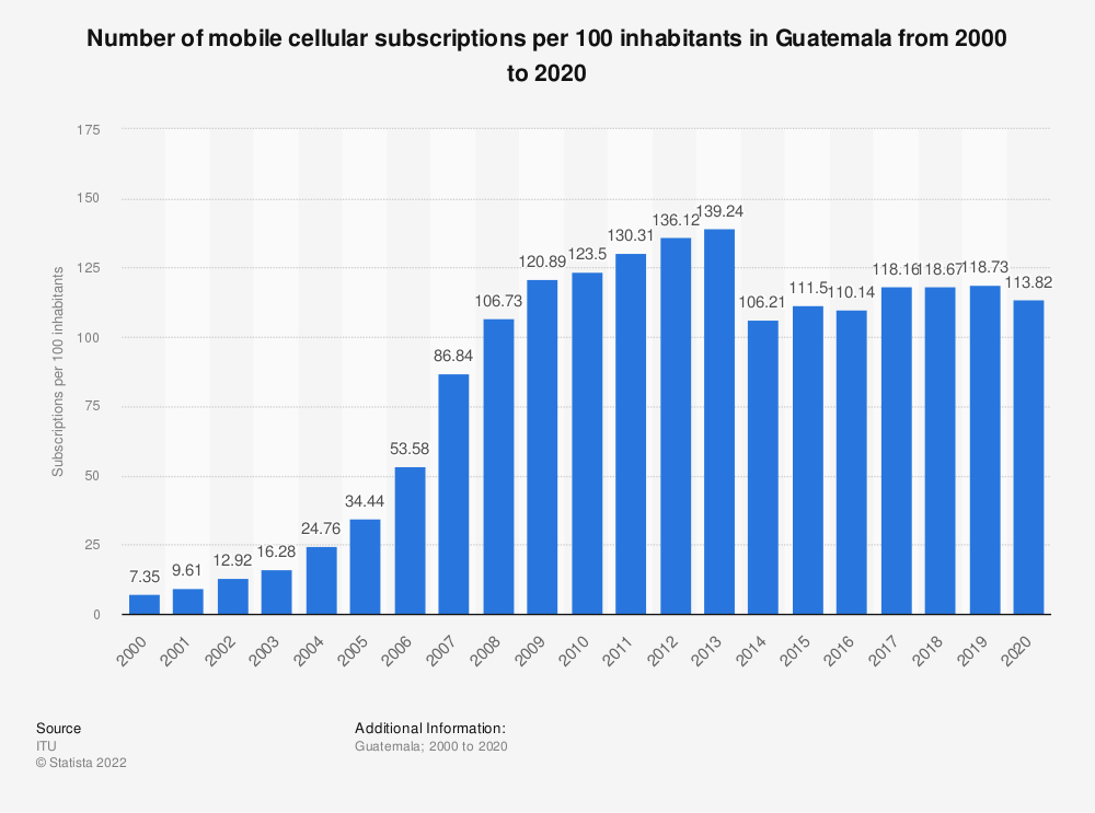 Statistic: Number of mobile cellular subscriptions per 100 inhabitants in Guatemala from 2000 to 2018 | Statista