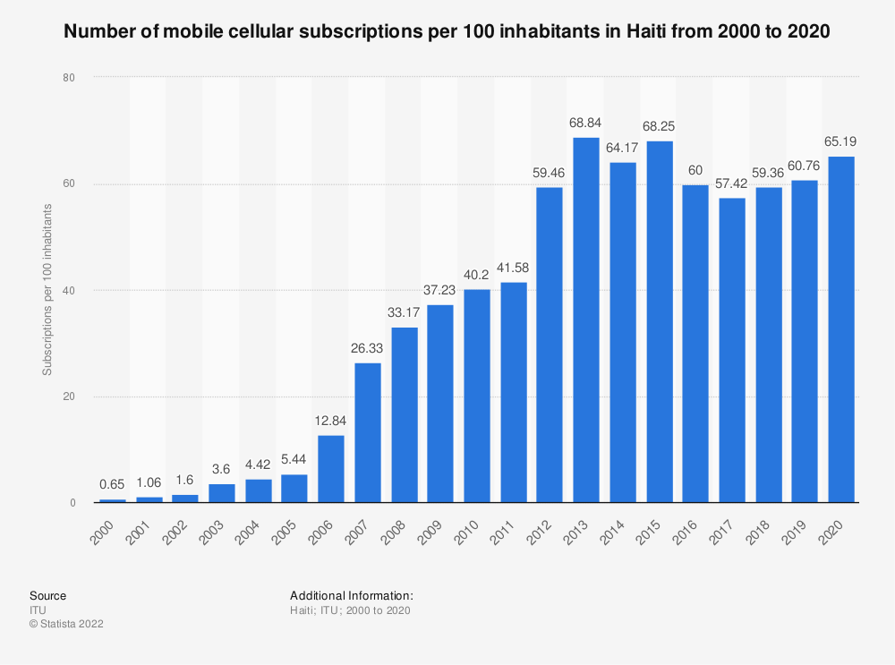Statistic: Number of mobile cellular subscriptions per 100 inhabitants in Haiti from 2000 to 2018 | Statista