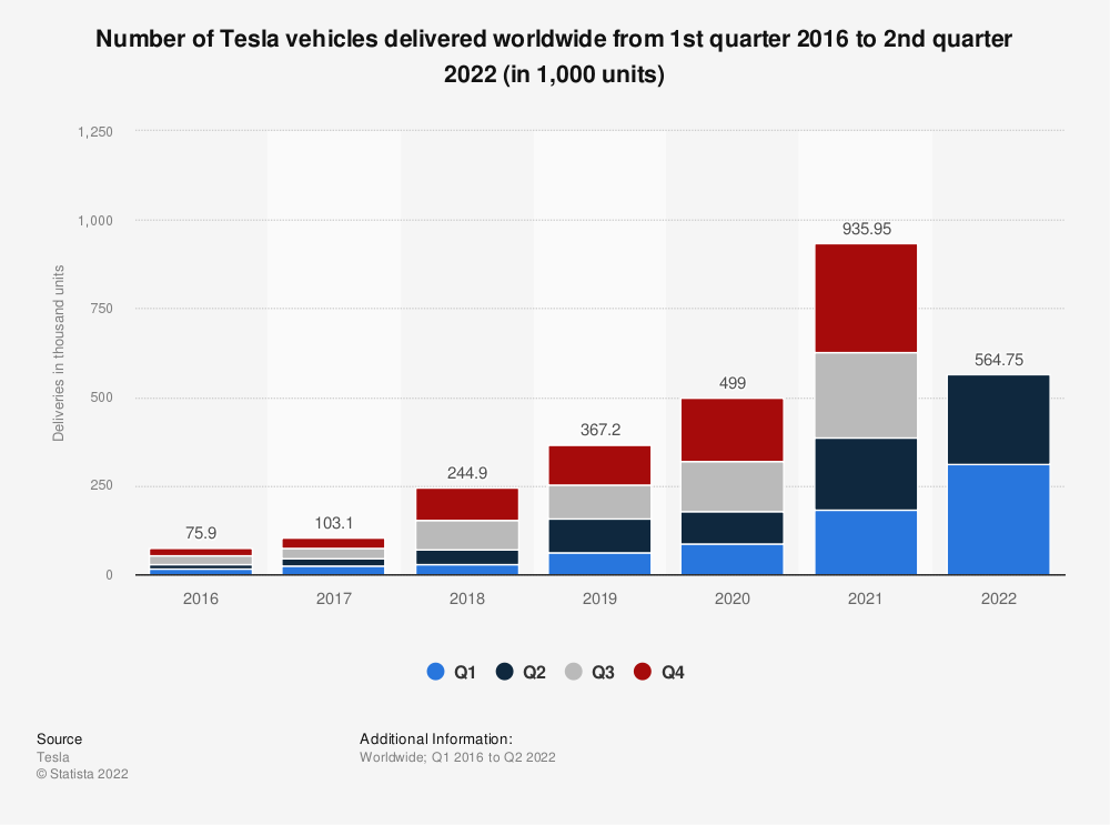 Statistic: Number of Tesla vehicles delivered worldwide from 4th quarter 2015 to 2nd quarter 2020 (in units) | Statista