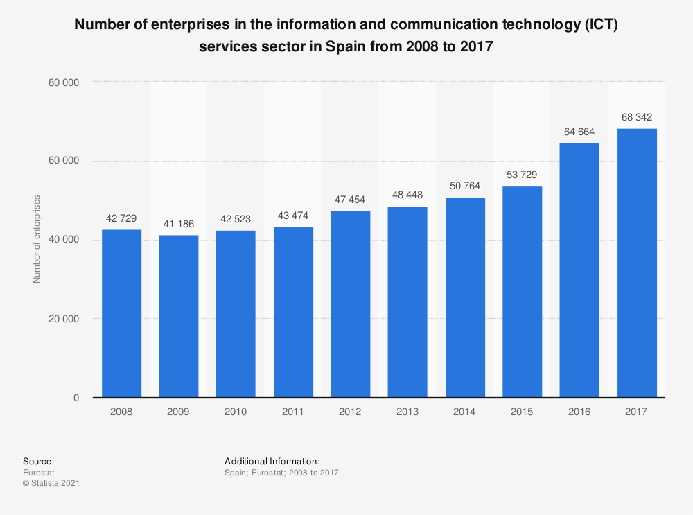 Statistic: Number of enterprises in the information and communication technology (ICT) services sector in Spain from 2008 to 2017 | Statista