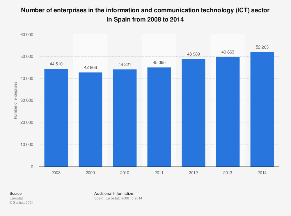 Statistic: Number of enterprises in the information and communication technology (ICT) sector in Spain from 2008 to 2014 | Statista