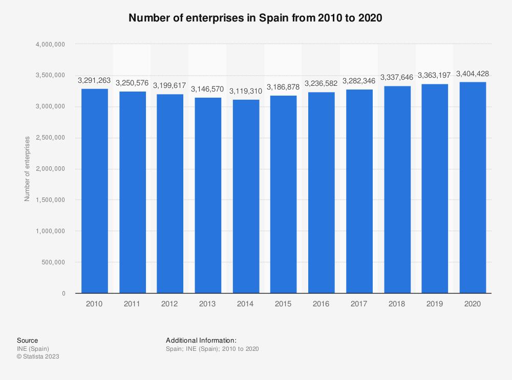 Statistic: Number of enterprises in Spain from 2010 to 2019    Statista