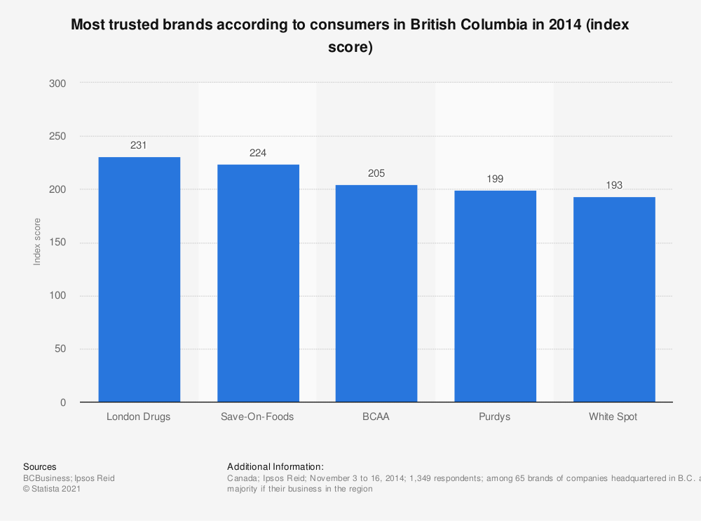 Statistic: Most trusted brands according to consumers in British Columbia in 2014 (index score) | Statista