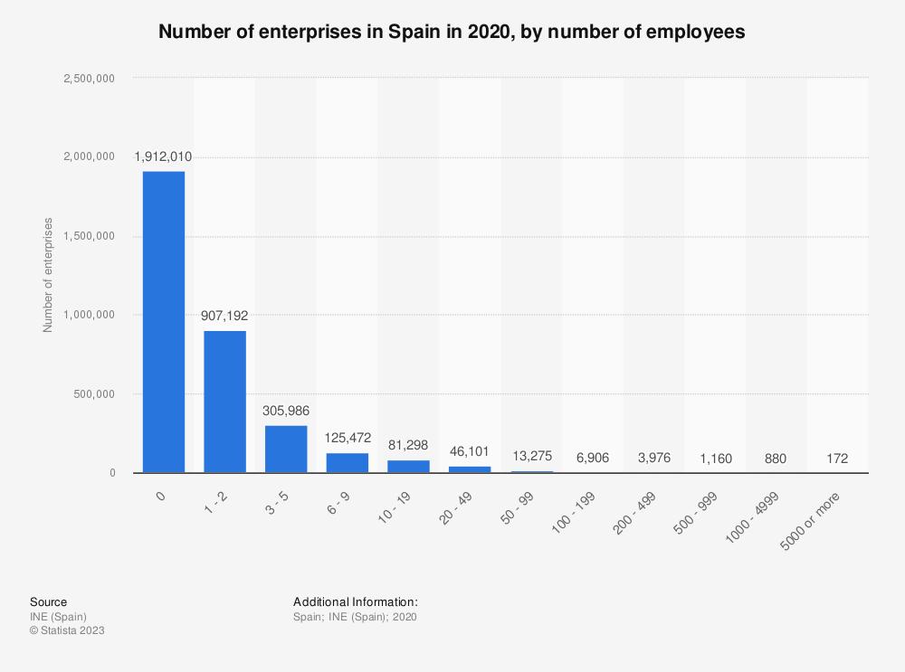 Statistic: Number of enterprises in Spain in 2018, by number of employees   Statista