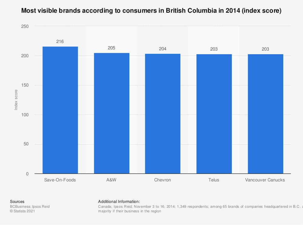 Statistic: Most visible brands according to consumers in British Columbia in 2014 (index score) | Statista