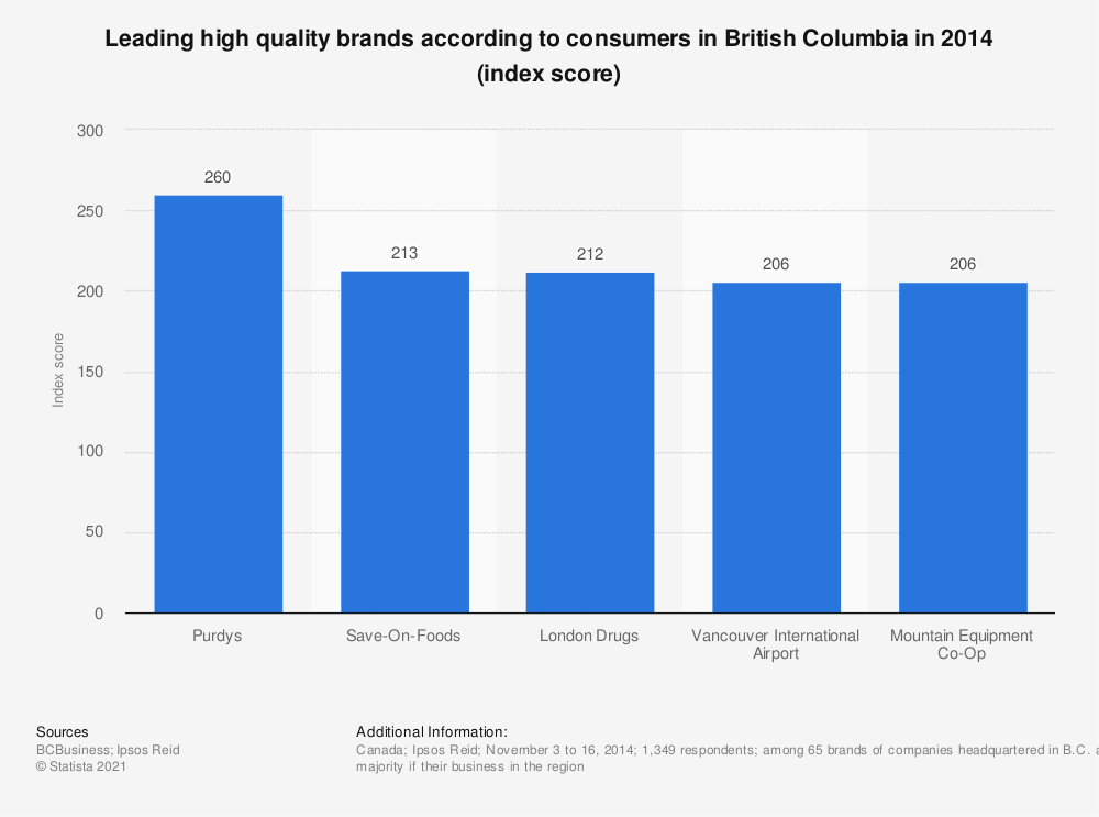 Statistic: Leading high quality brands according to consumers in British Columbia in 2014 (index score) | Statista