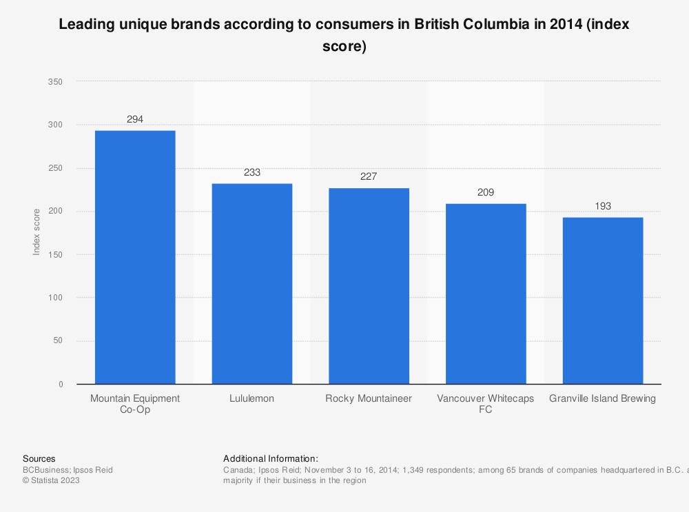 Statistic: Leading unique brands according to consumers in British Columbia in 2014 (index score) | Statista