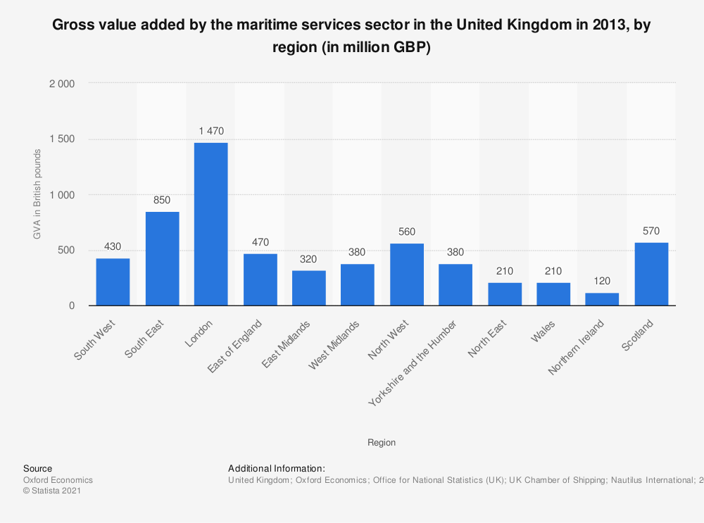 Statistic: Gross value added by the maritime services sector in the United Kingdom in 2013, by region (in million GBP) | Statista