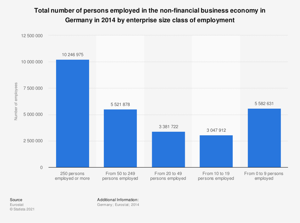 Statistic: Total number of persons employed in the non-financial business economy in Germany in 2014 by enterprise size class of employment | Statista