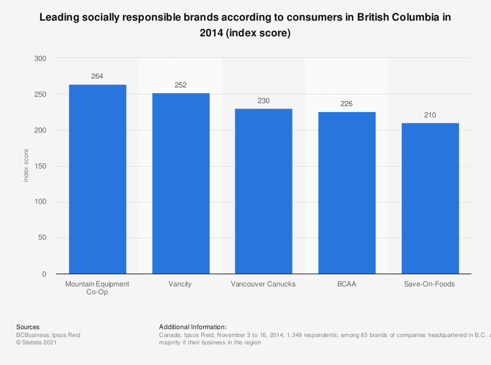 Statistic: Leading socially responsible brands according to consumers in British Columbia in 2014 (index score) | Statista