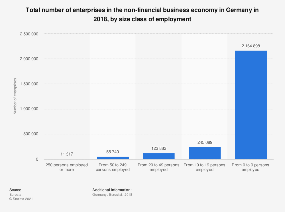 Statistic: Total number of enterprises in the non-financial business economy in Germany in 2016, by size class of employment | Statista