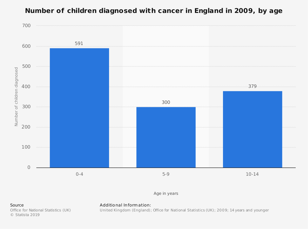 Statistic: Number of children diagnosed with cancer in England in 2009, by age | Statista