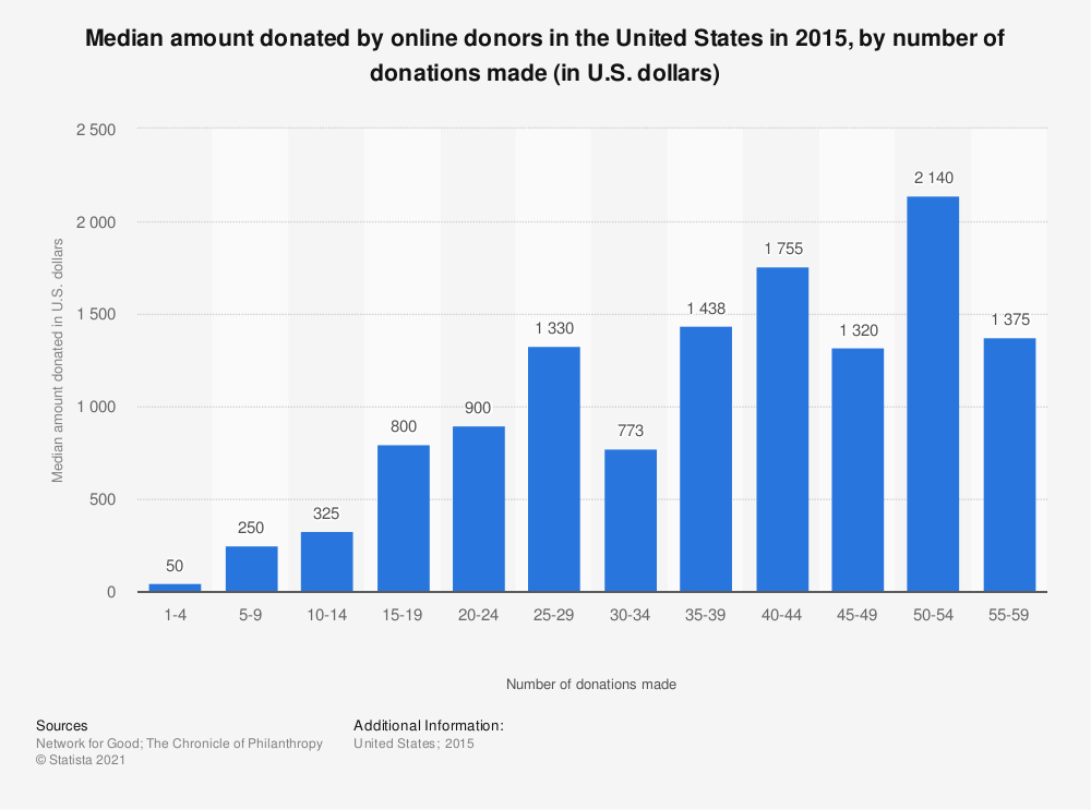Statistic: Median amount donated by online donors in the United States in 2015, by number of donations made (in U.S. dollars) | Statista