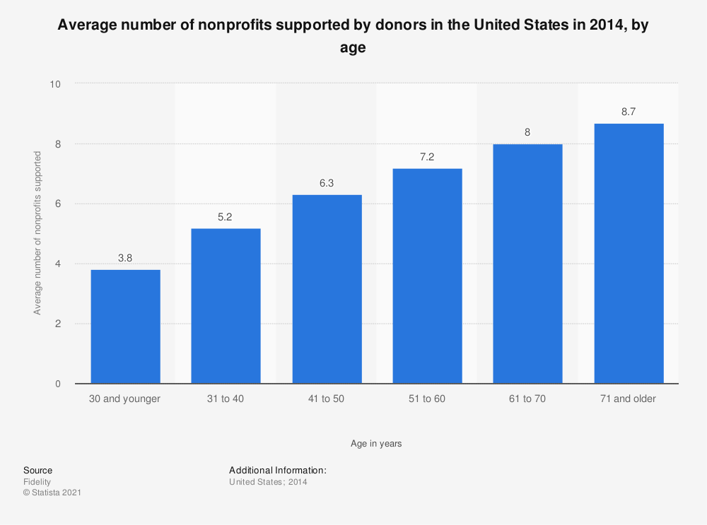Statistic: Average number of nonprofits supported by donors in the United States in 2014, by age | Statista