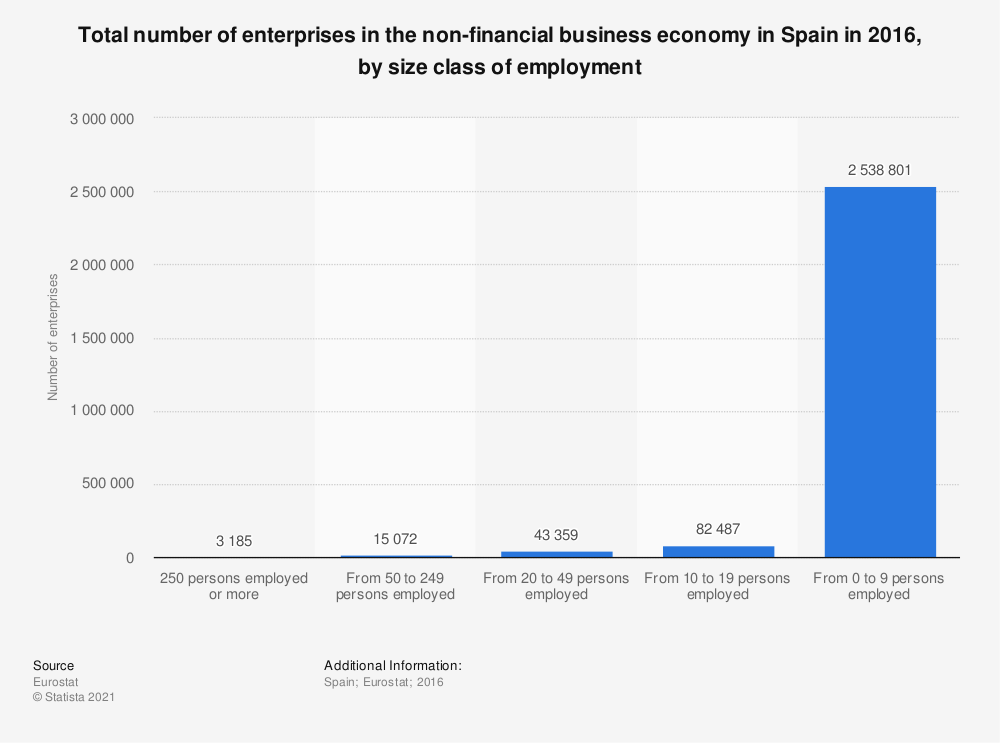 Statistic: Total number of enterprises in the non-financial business economy in Spain in 2014, by size class of employment | Statista