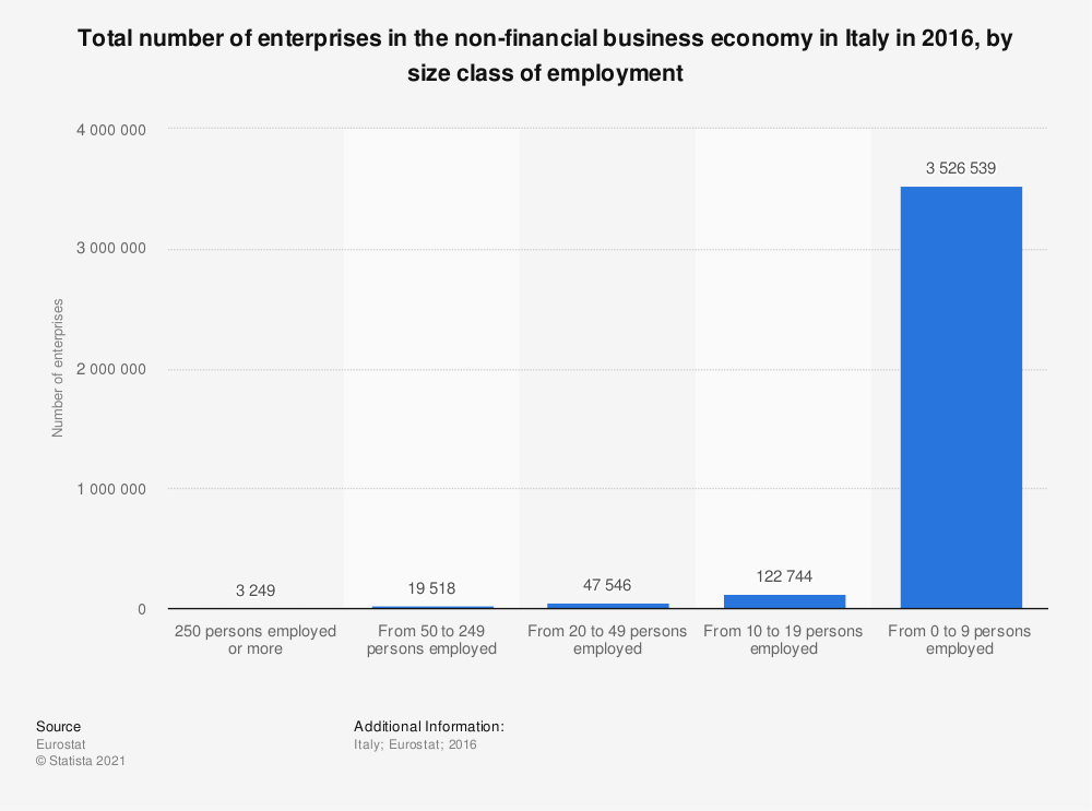 Statistic: Total number of enterprises in the non-financial business economy in Italy in 2016, by size class of employment | Statista