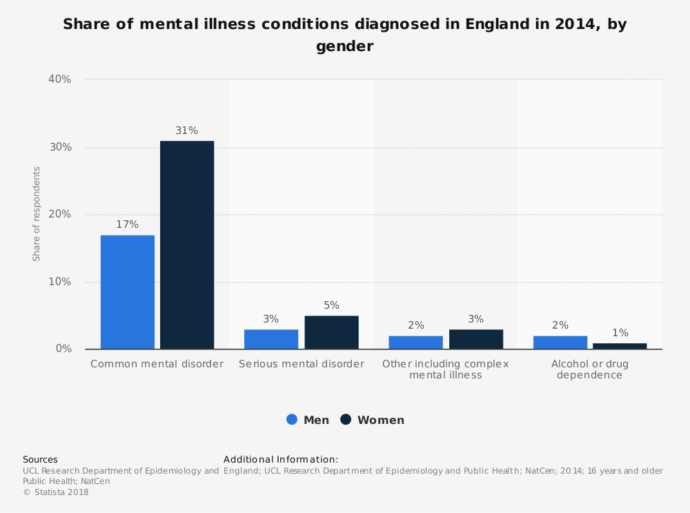 Statistic: Share of mental illness conditions diagnosed in England in 2014, by gender | Statista