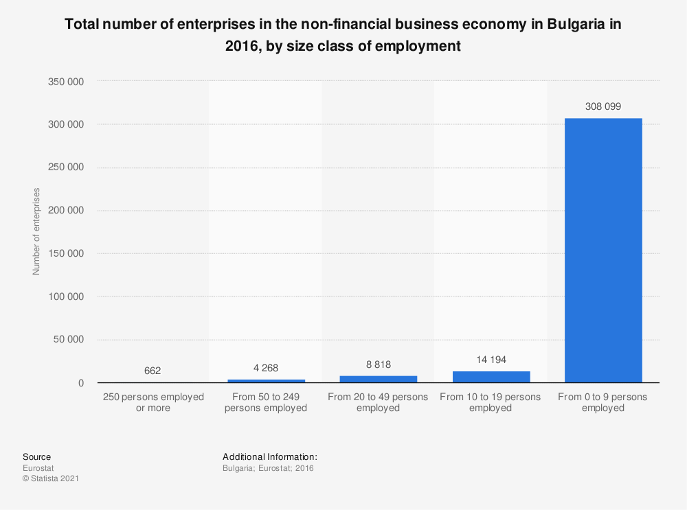 Statistic: Total number of enterprises in the non-financial business economy in Bulgaria in 2016, by size class of employment | Statista
