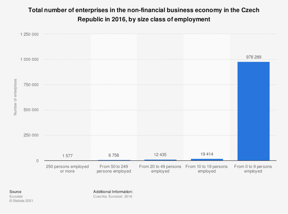 Statistic: Total number of enterprises in the non-financial business economy in the Czech Republic in 2016, by size class of employment | Statista