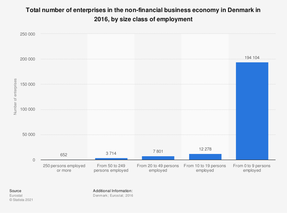 Statistic: Total number of enterprises in the non-financial business economy in Denmark in 2016, by size class of employment | Statista