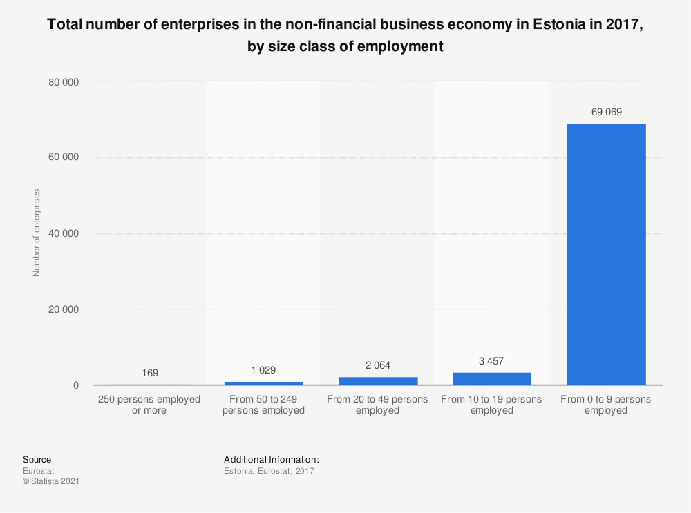 Statistic: Total number of enterprises in the non-financial business economy in Estonia in 2014, by size class of employment | Statista