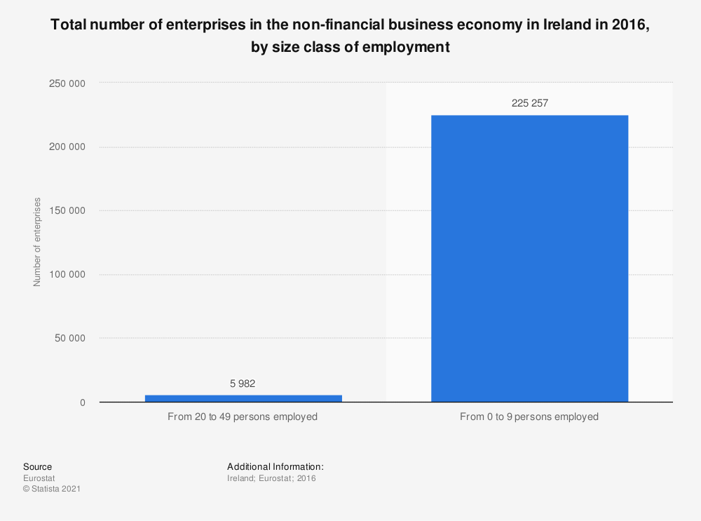Statistic: Total number of enterprises in the non-financial business economy in Ireland in 2016, by size class of employment | Statista