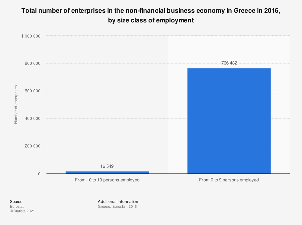 Statistic: Total number of enterprises in the non-financial business economy in Greece in 2016, by size class of employment | Statista