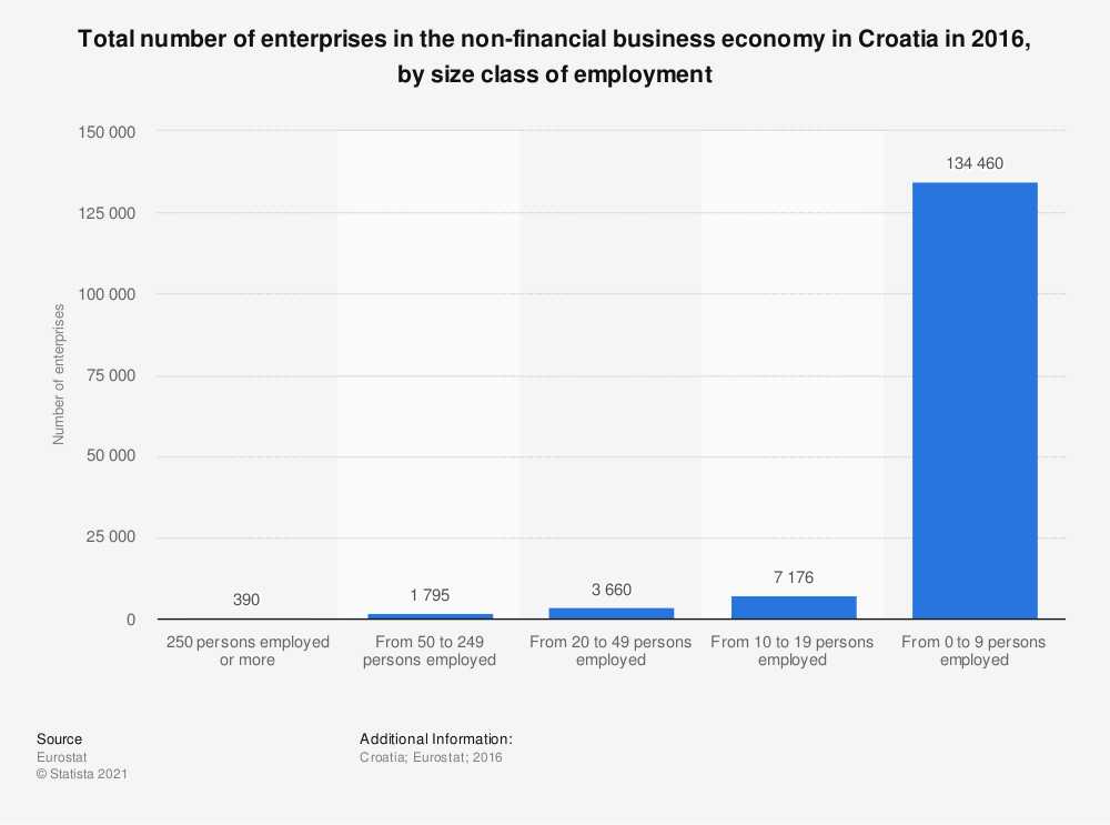 Statistic: Total number of enterprises in the non-financial business economy in Croatia in 2016, by size class of employment | Statista