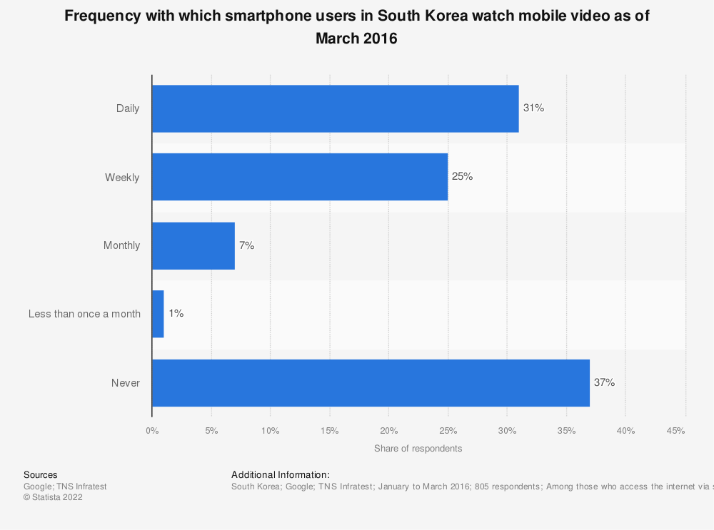 Statistic: Frequency with which smartphone users in South Korea watch mobile video as of March 2016 | Statista
