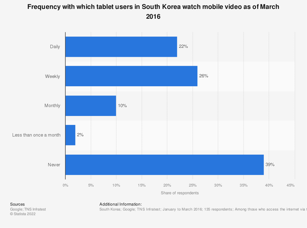 Statistic: Frequency with which tablet users in South Korea watch mobile video as of March 2016 | Statista