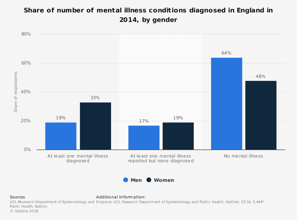 Statistic: Share of number of mental illness conditions diagnosed in England in 2014, by gender | Statista