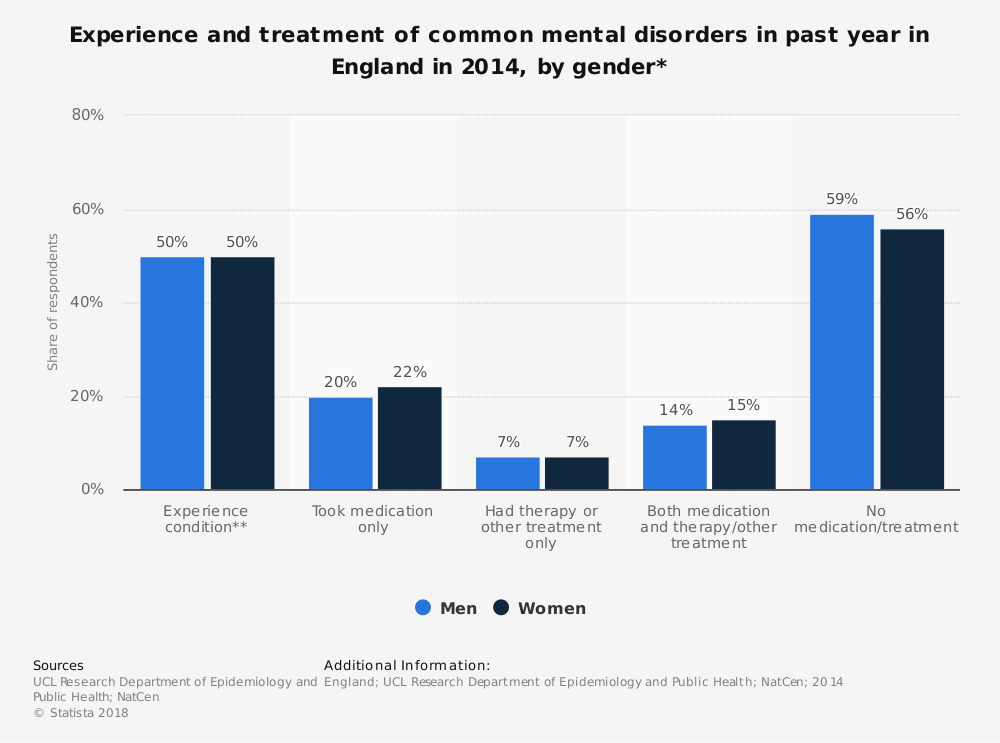 Statistic: Experience and treatment of common mental disorders in past year in England in 2014, by gender* | Statista