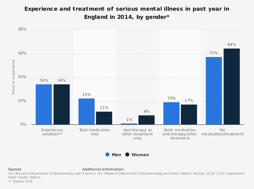 gender differences in mental illness experiences Gender-sensitive mental health  gender differences have an impact on mental health and the experience and course of women's mental illness.