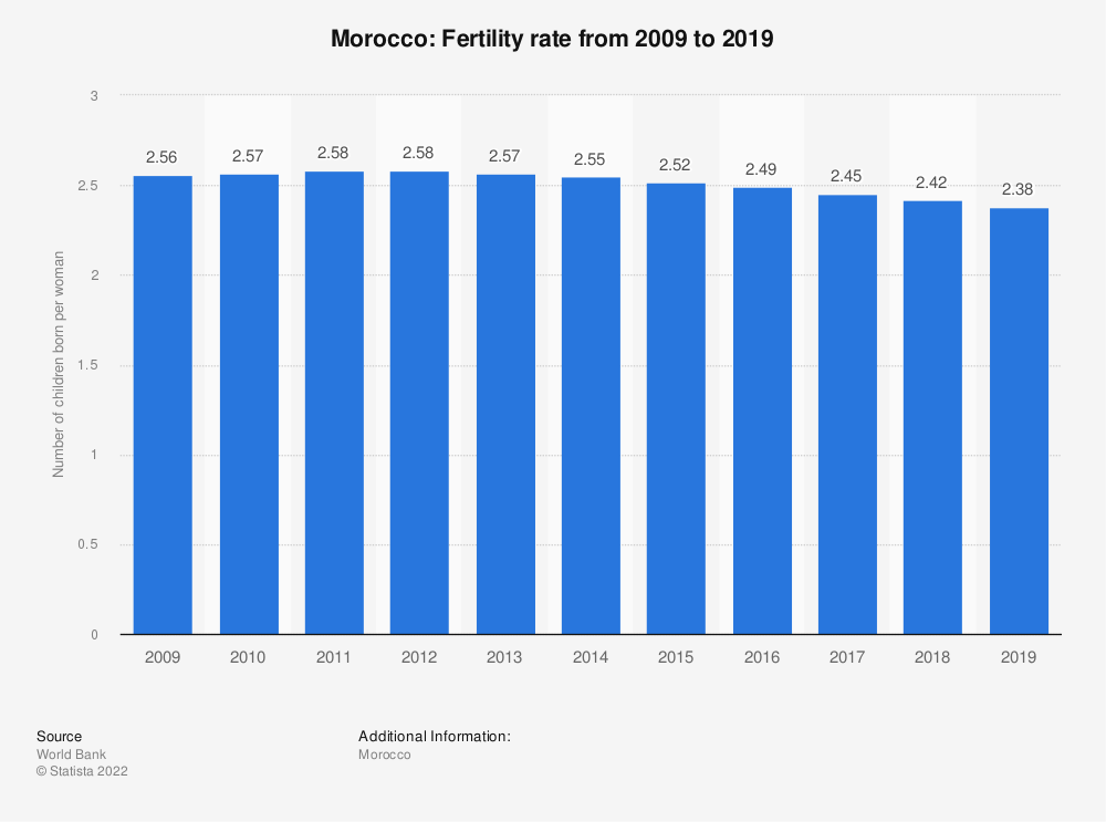 Statistic: Morocco: Fertility rate from 2007 to 2017 | Statista