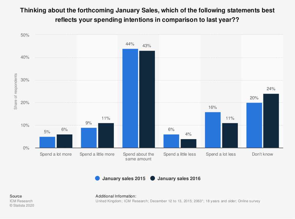 Statistic: Thinking about the forthcoming January Sales, which of the following statements best reflects your spending intentions in comparison to last year??   Statista