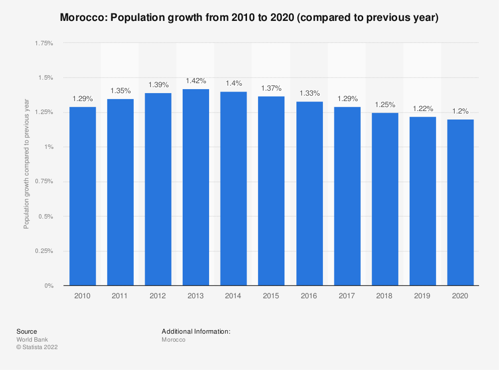 Statistic: Morocco: Population growth from 2009 to 2019 (compared to previous year) | Statista