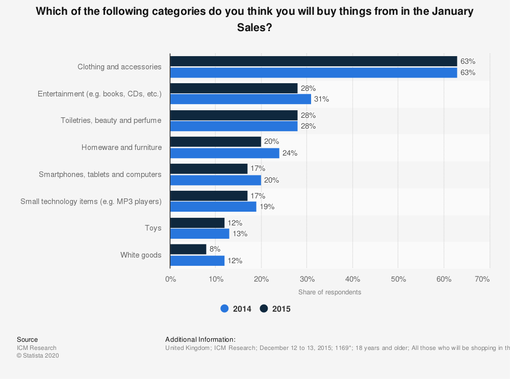 Statistic: Which of the following categories do you think you will buy things from in the January Sales? | Statista