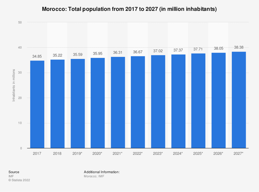 Statistic: Morocco: Total population from 2014 to 2024 (in million inhabitants) | Statista