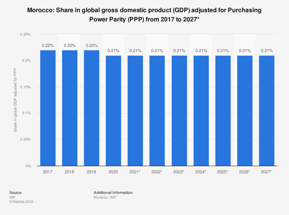 Statistic: Morocco: Share in global gross domestic product (GDP) adjusted for Purchasing Power Parity (PPP) from 2014 to 2024* | Statista