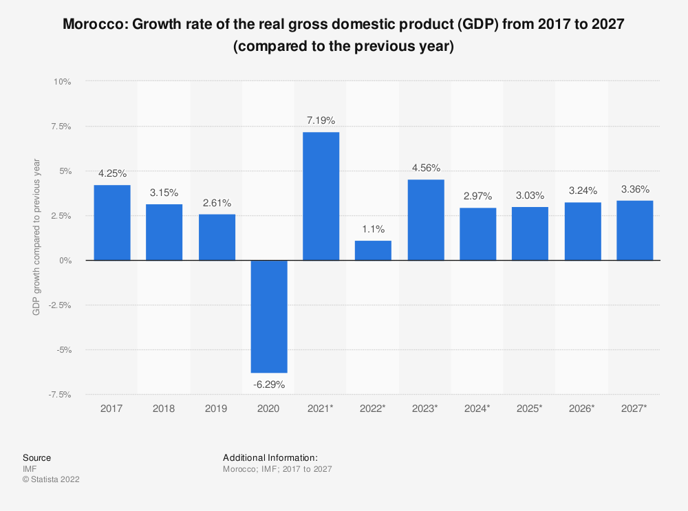 Statistic: Morocco: Growth rate of the real gross domestic product (GDP) from 2014 to 2024* (compared to the previous year) | Statista