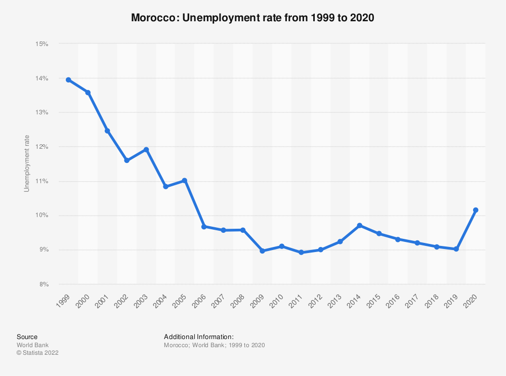 Statistic: Morocco: Unemployment rate from 1999 to 2019 | Statista