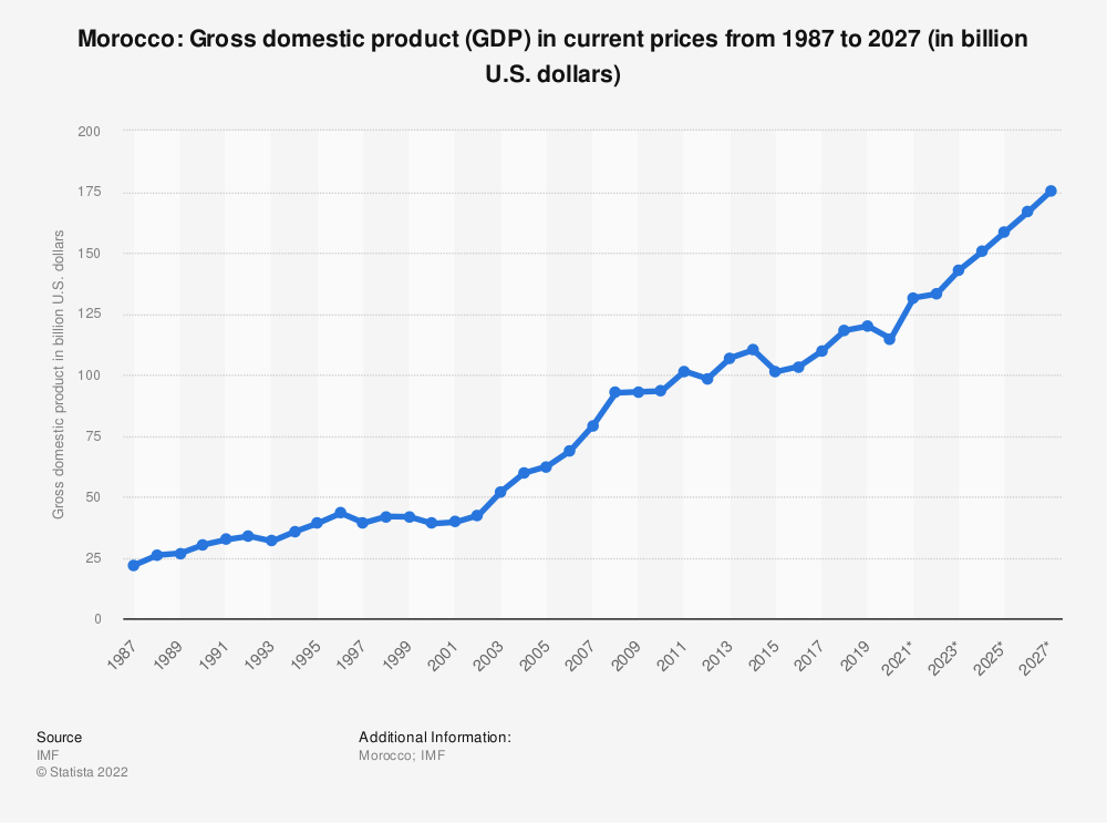 Statistic: Morocco: Gross domestic product (GDP) in current prices from 1984 to 2021* (in billion international dollars) | Statista