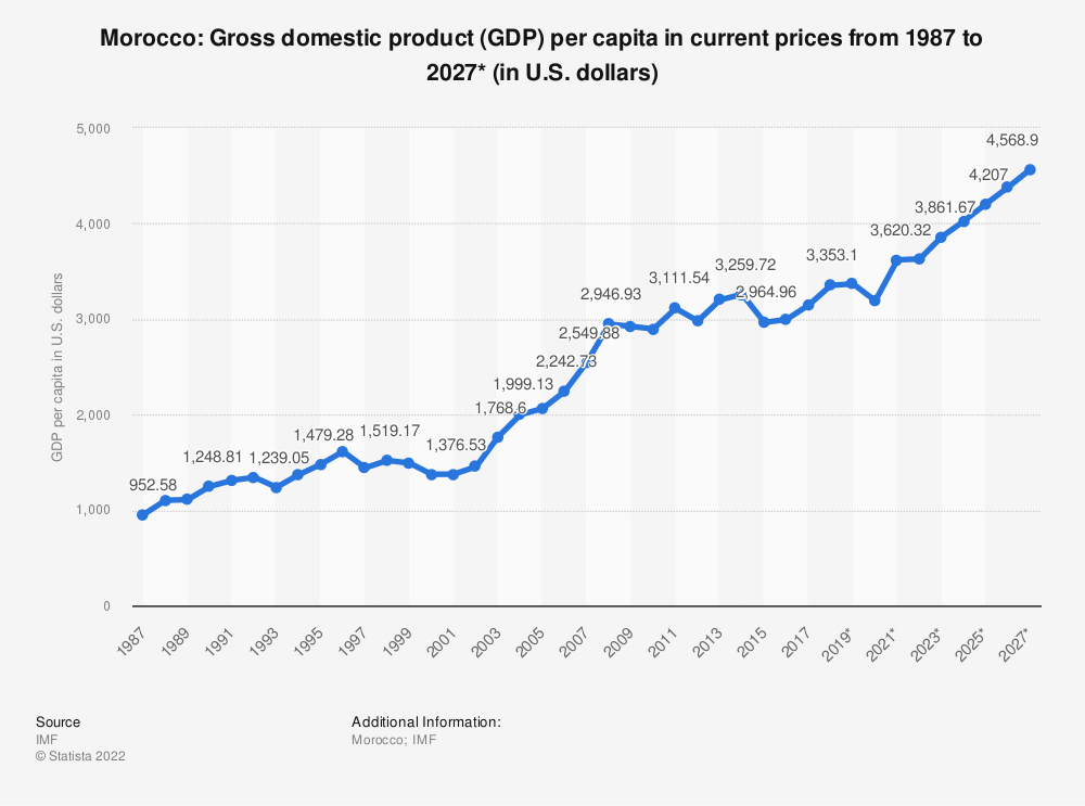 Statistic: Morocco: Gross domestic product (GDP) per capita in current prices from 2014 to 2024* (in U.S. dollars) | Statista