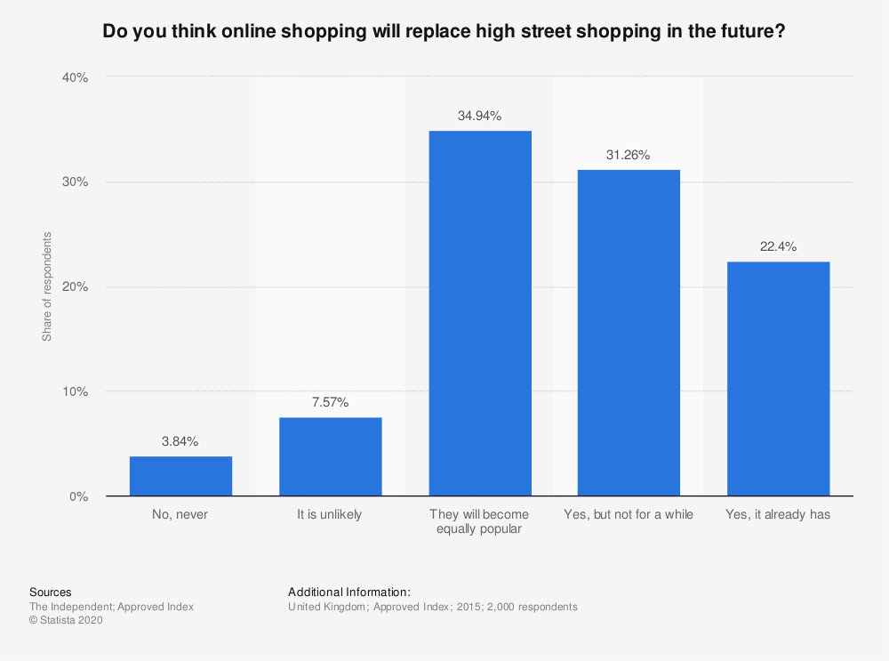Statistic: Do you think online shopping will replace high street shopping in the future? | Statista