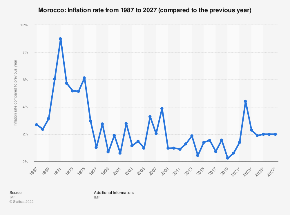 Statistic: Morocco: Inflation rate from 1984 to 2021* (compared to the previous year) | Statista