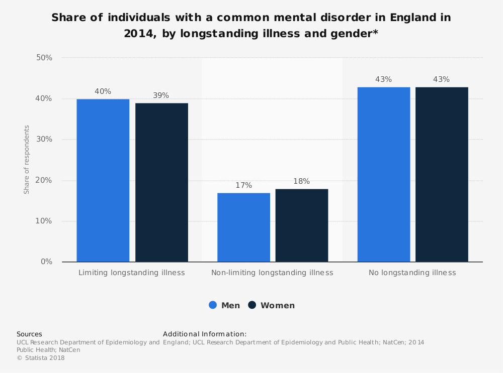 Statistic: Share of individuals with a common mental disorder in England in 2014, by longstanding illness and gender* | Statista